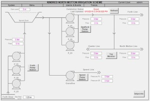 HMI Kindred North Motton Irrigation Scheme Overview ClearSCADA